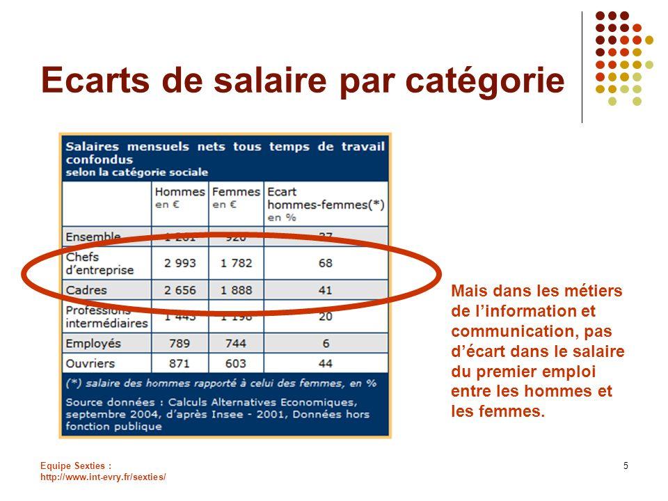 Ecarts de salaire par catégorie
