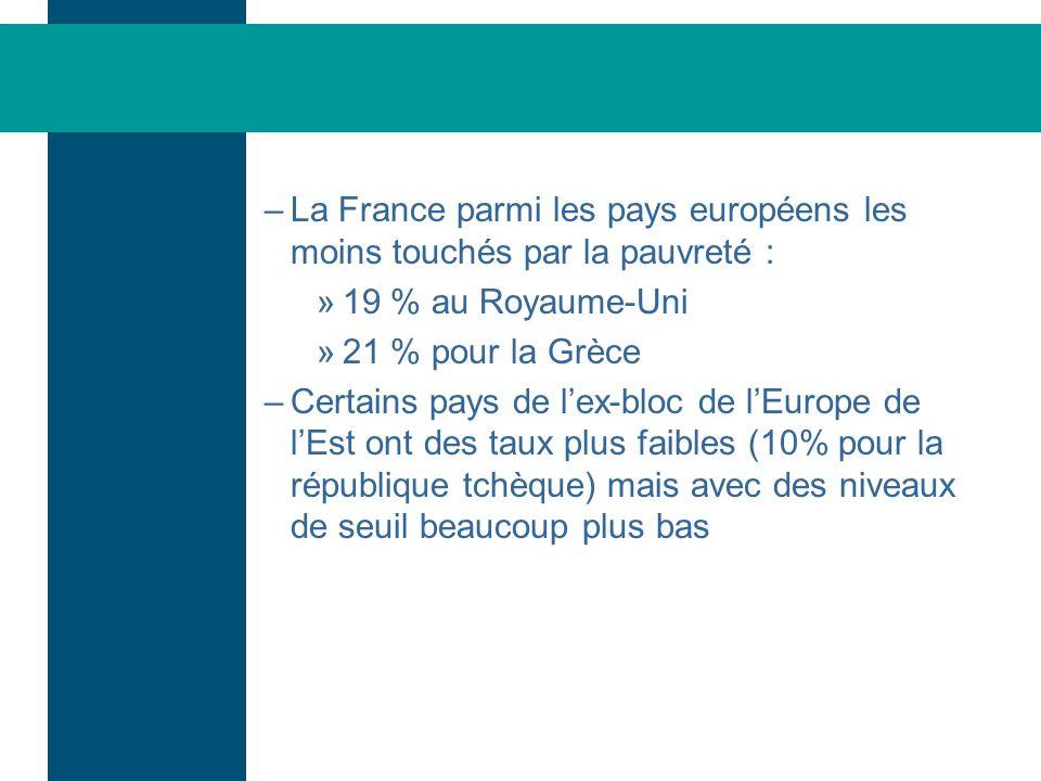 La France parmi les pays européens les moins touchés par la pauvreté :