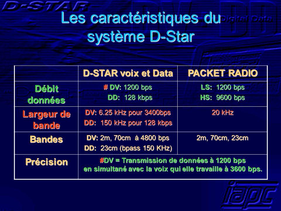 Les caractéristiques du système D-Star