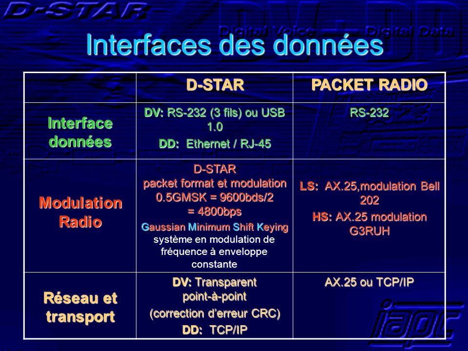 Interfaces des données