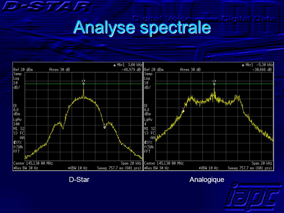 Analyse spectrale D-Star Analogique