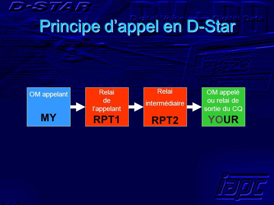 Principe d'appel en D-Star