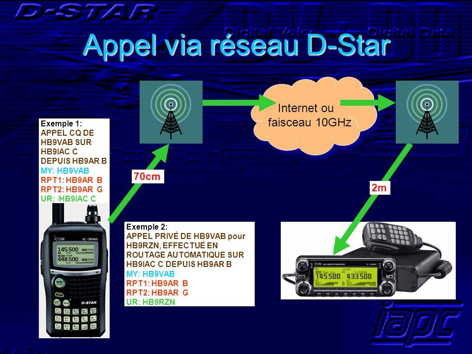 Appel via réseau D-Star