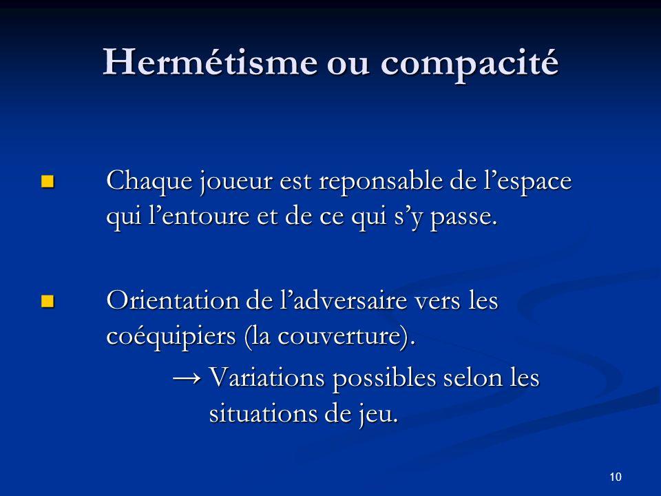 Hermétisme ou compacité