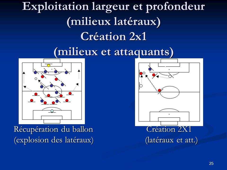 Exploitation largeur et profondeur (milieux latéraux) Création 2x1 (milieux et attaquants)