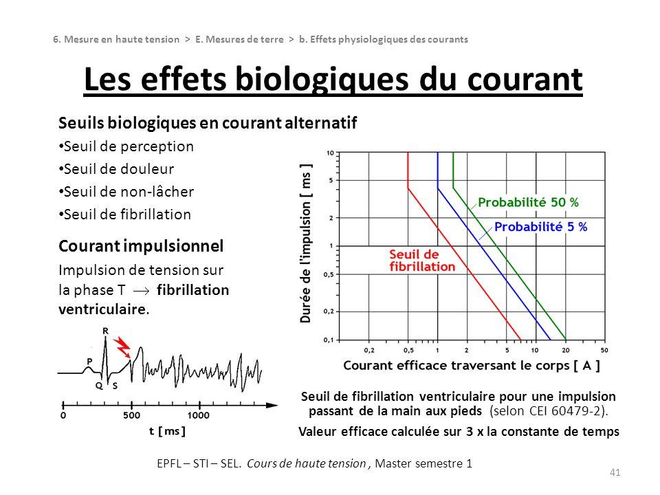 Les effets biologiques du courant