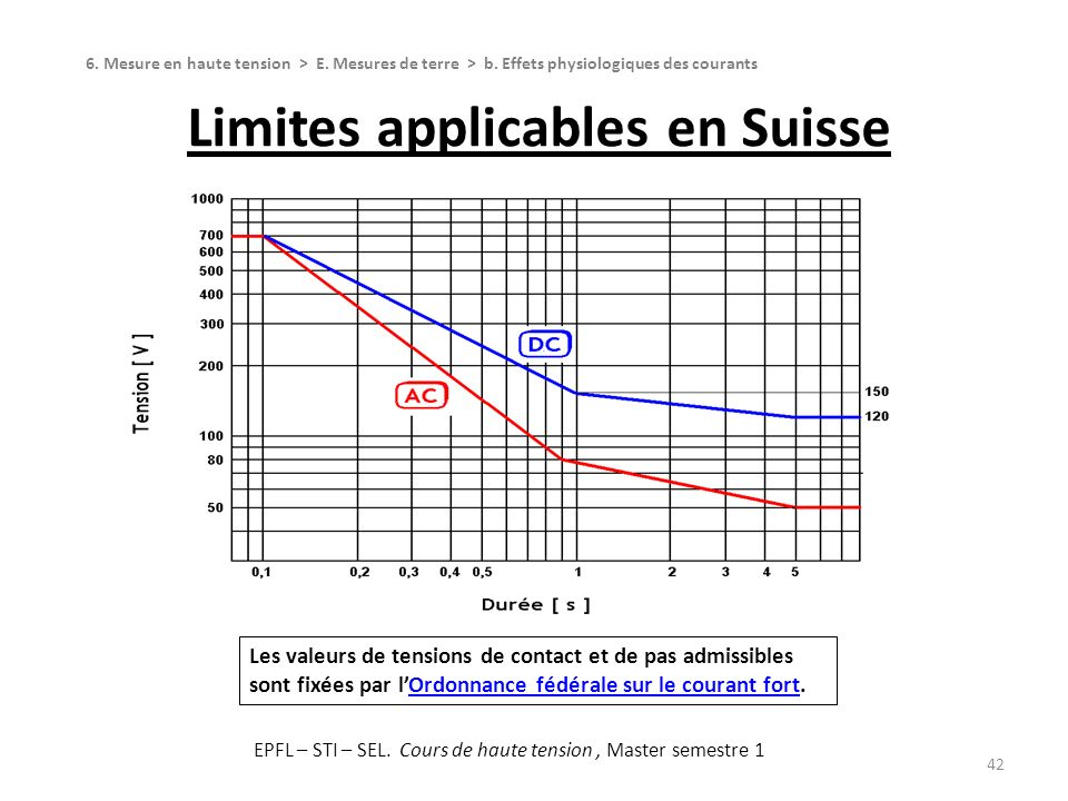 Limites applicables en Suisse