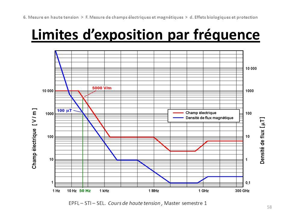 Limites d'exposition par fréquence
