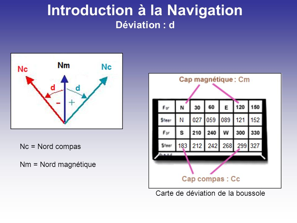 Introduction à la Navigation Déviation : d