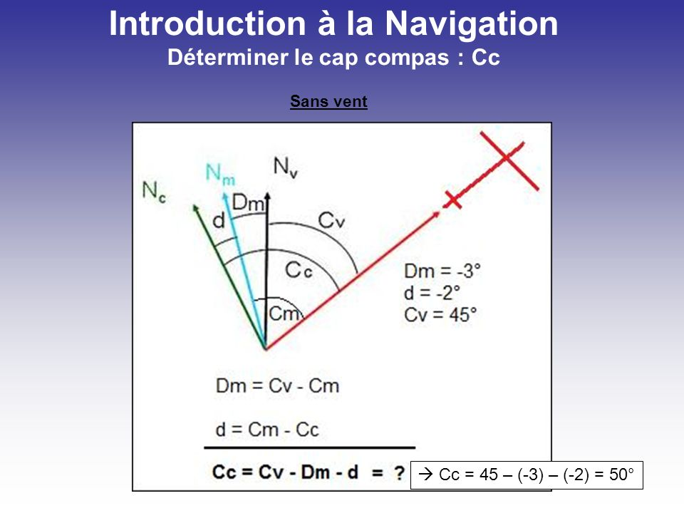 Introduction à la Navigation Déterminer le cap compas : Cc