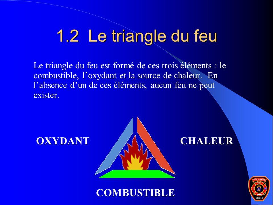 1.2 Le triangle du feu OXYDANT CHALEUR COMBUSTIBLE