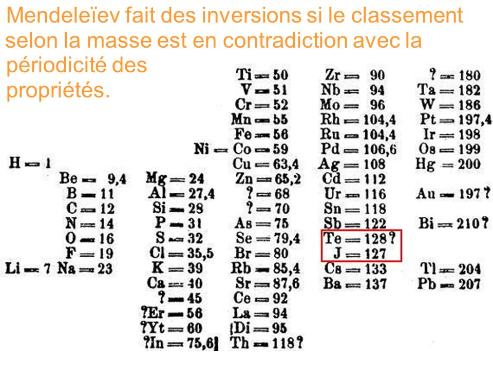 Mendeleïev fait des inversions si le classement selon la masse est en contradiction avec la