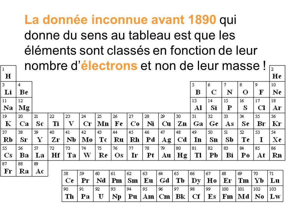 La donnée inconnue avant 1890 qui donne du sens au tableau est que les éléments sont classés en fonction de leur nombre d'électrons et non de leur masse !