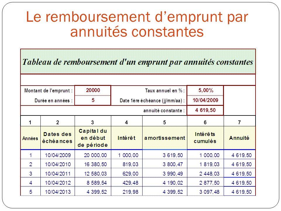 Le remboursement d'emprunt par annuités constantes