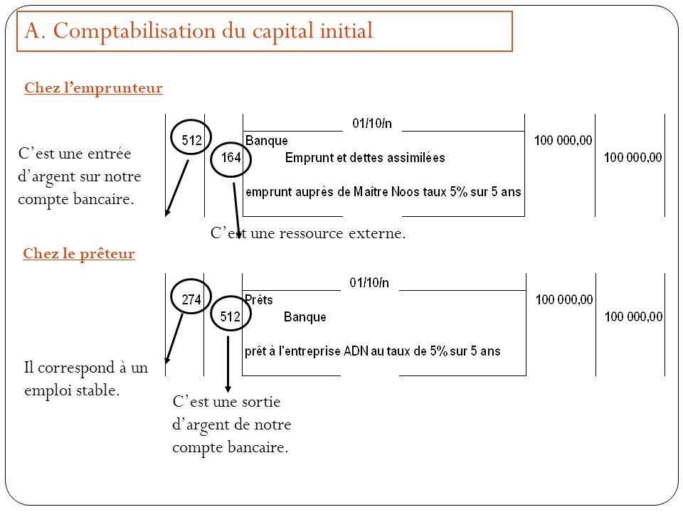 A. Comptabilisation du capital initial
