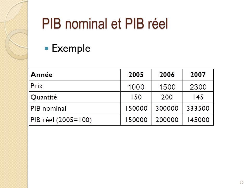 PIB nominal et PIB réel Exemple