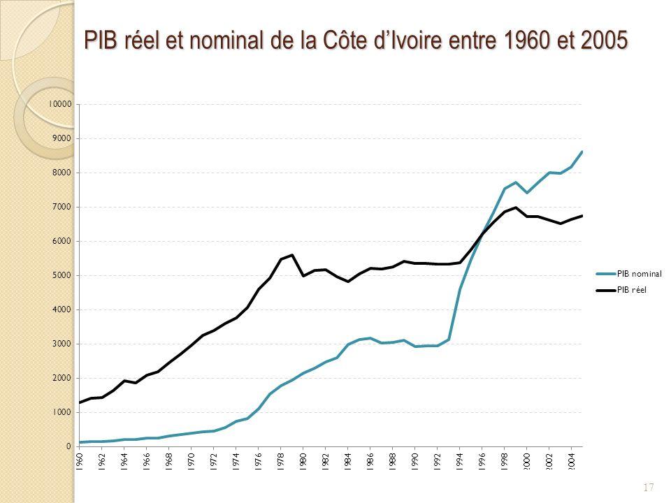 PIB réel et nominal de la Côte d'Ivoire entre 1960 et 2005