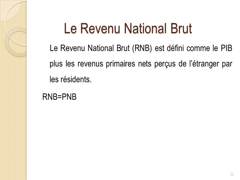 Le Revenu National Brut