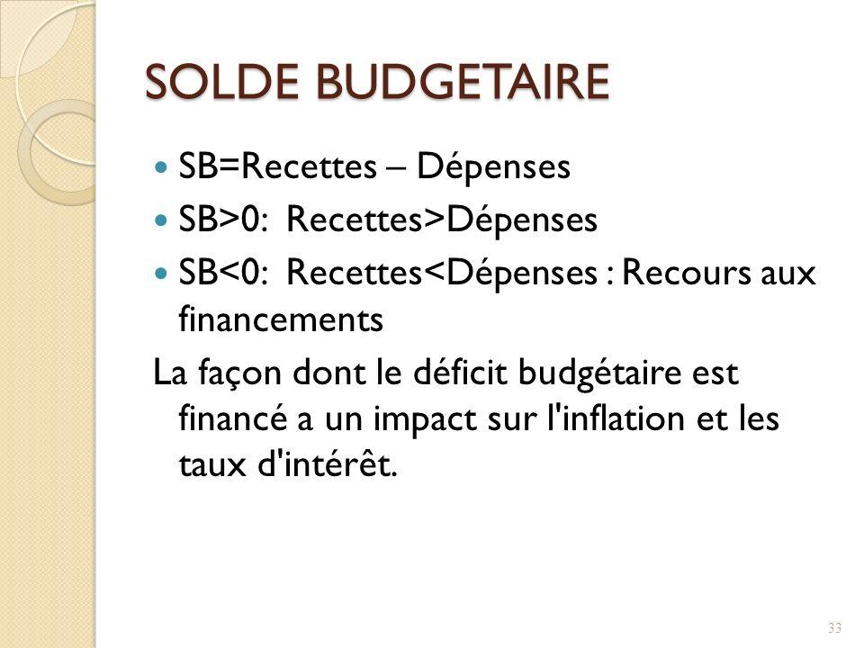 SOLDE BUDGETAIRE SB=Recettes – Dépenses SB>0: Recettes>Dépenses