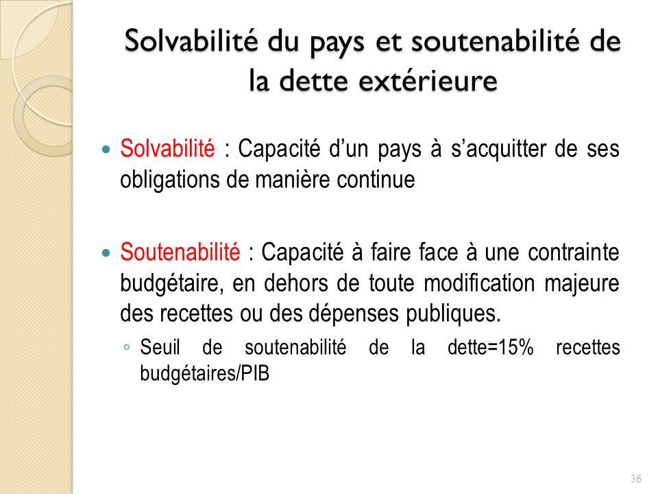 Solvabilité du pays et soutenabilité de la dette extérieure