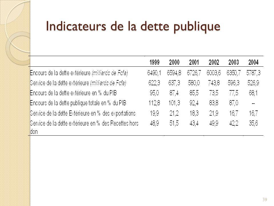 Indicateurs de la dette publique