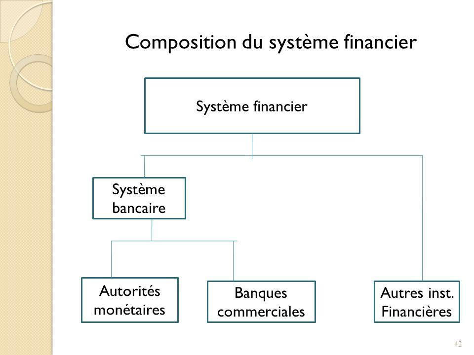 Composition du système financier