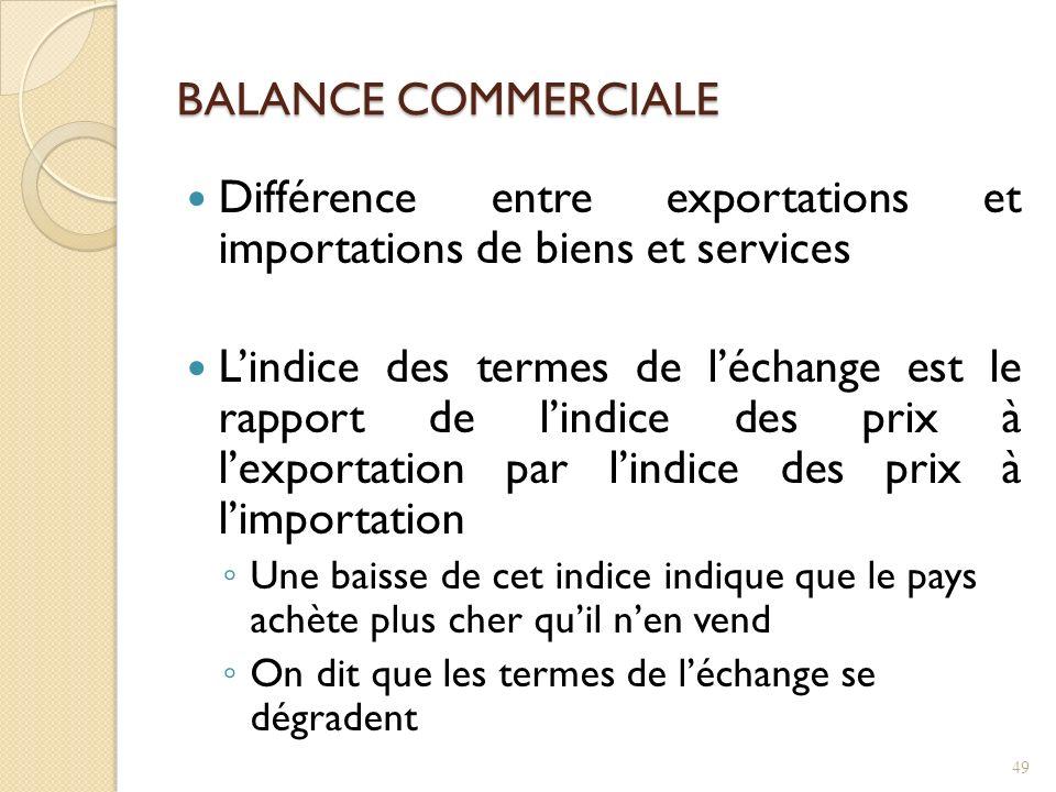 Différence entre exportations et importations de biens et services