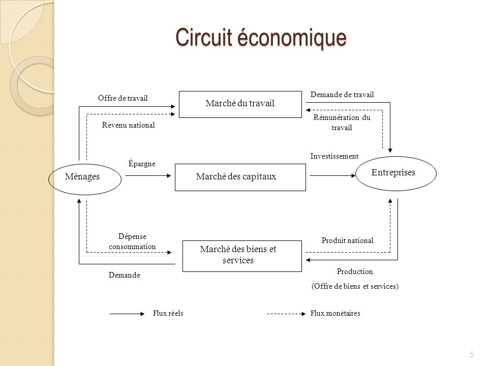 Circuit économique Marché du travail Entreprises Ménages