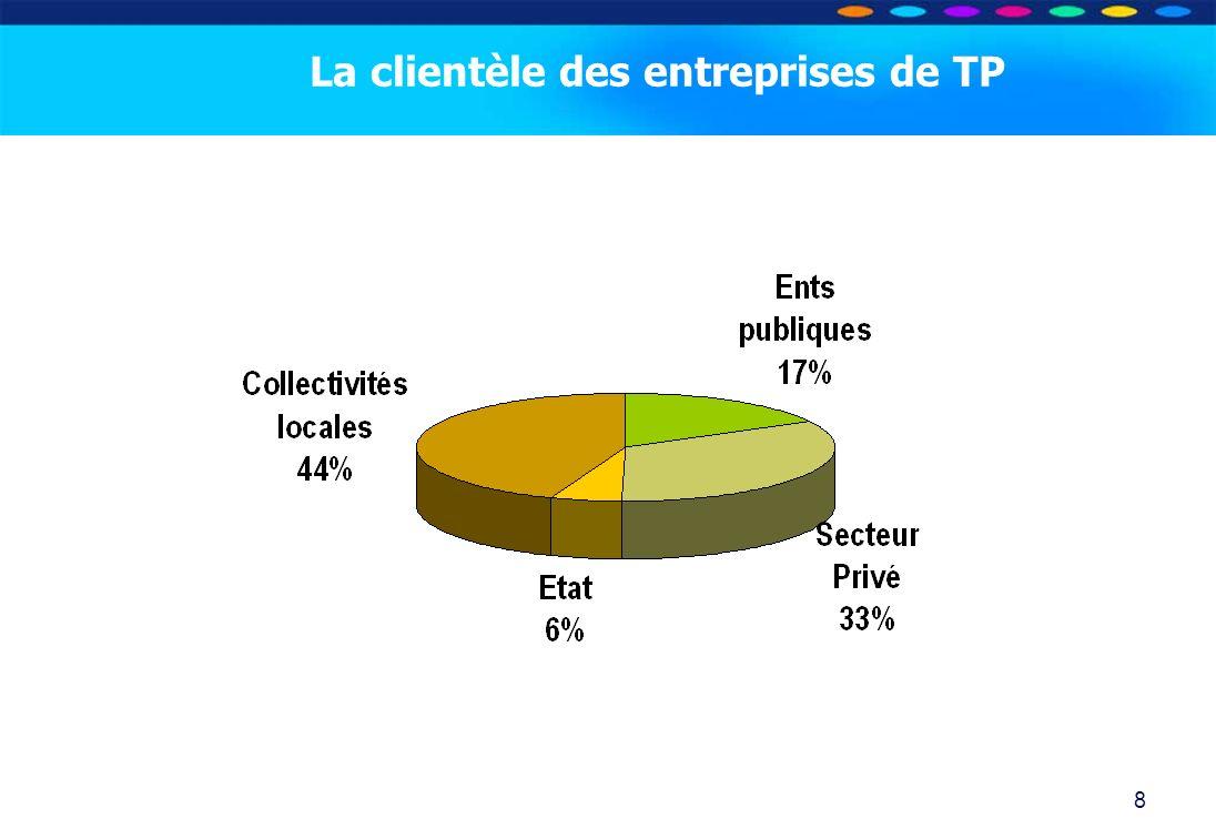 La clientèle des entreprises de TP