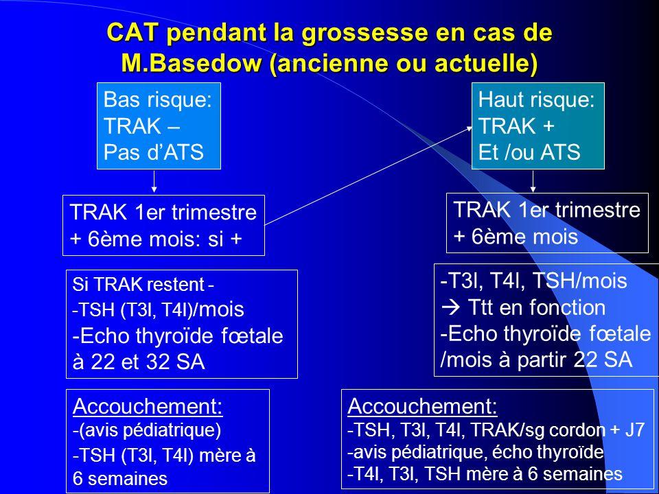 CAT pendant la grossesse en cas de M.Basedow (ancienne ou actuelle)