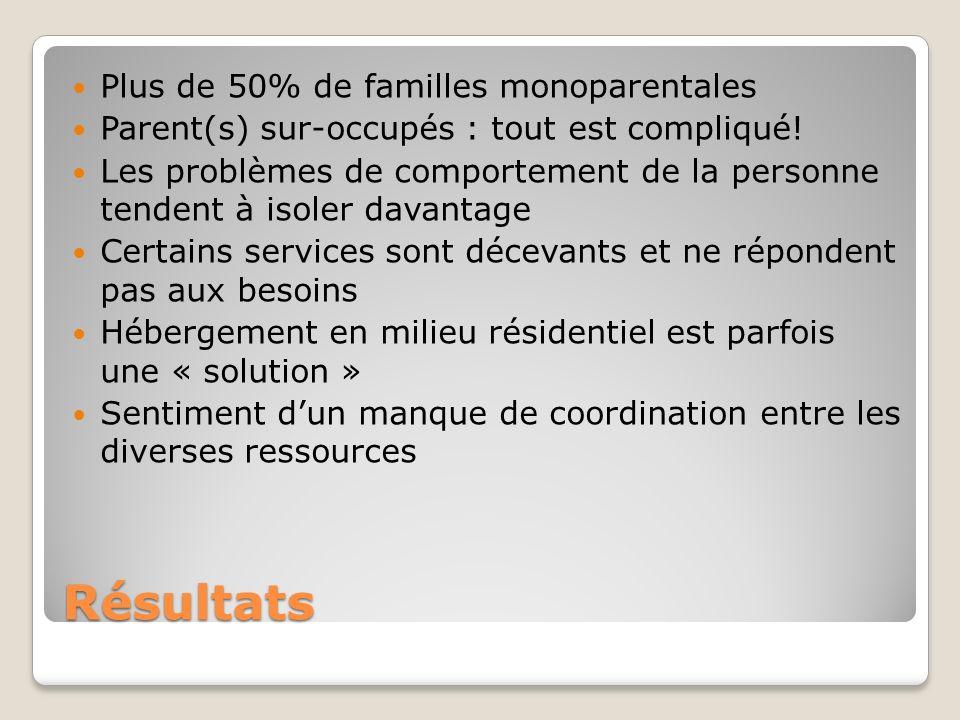 Résultats Plus de 50% de familles monoparentales