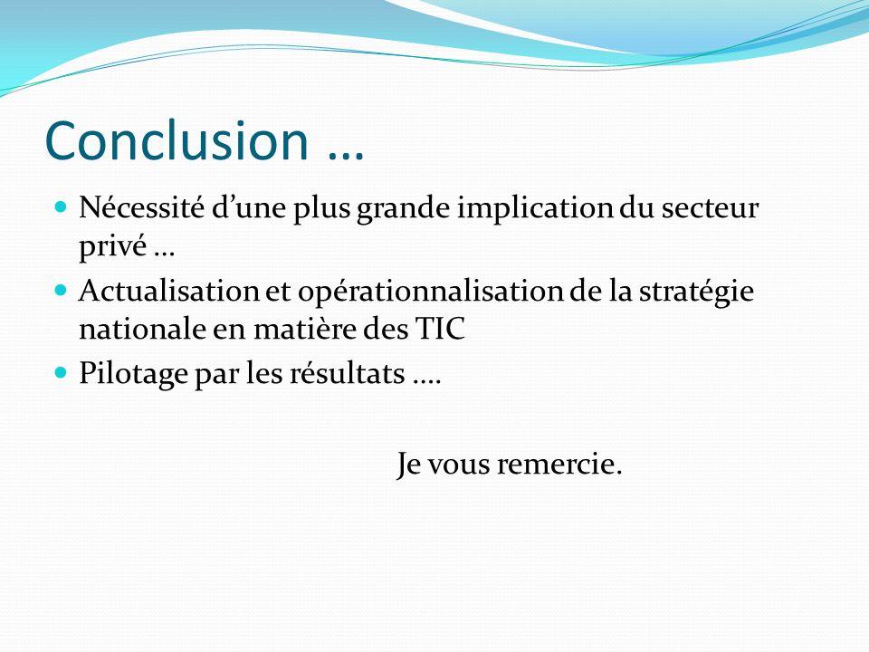 Conclusion … Nécessité d'une plus grande implication du secteur privé …