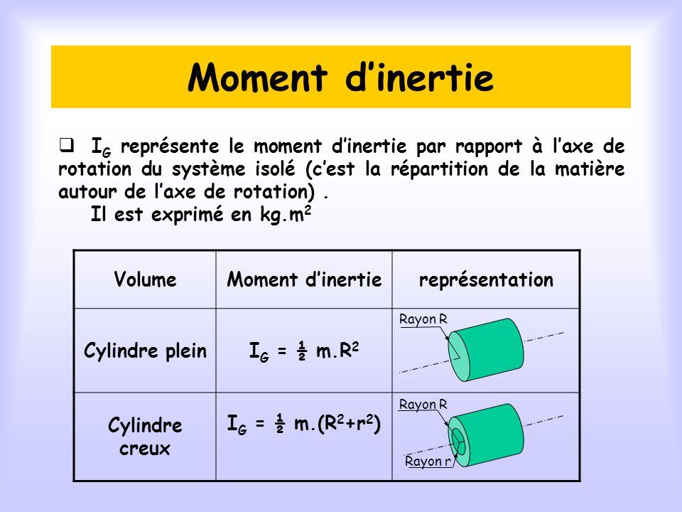 Moment d'inertie