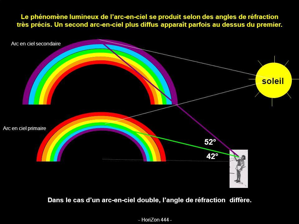 Dans le cas d'un arc-en-ciel double, l'angle de réfraction diffère.