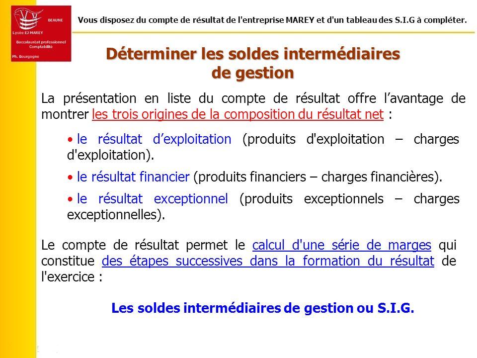 Les soldes intermédiaires de gestion ou S.I.G.