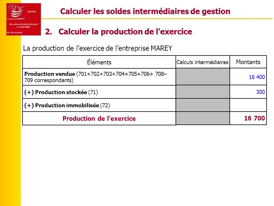 Calculer les soldes intermédiaires de gestion Production de l'exercice
