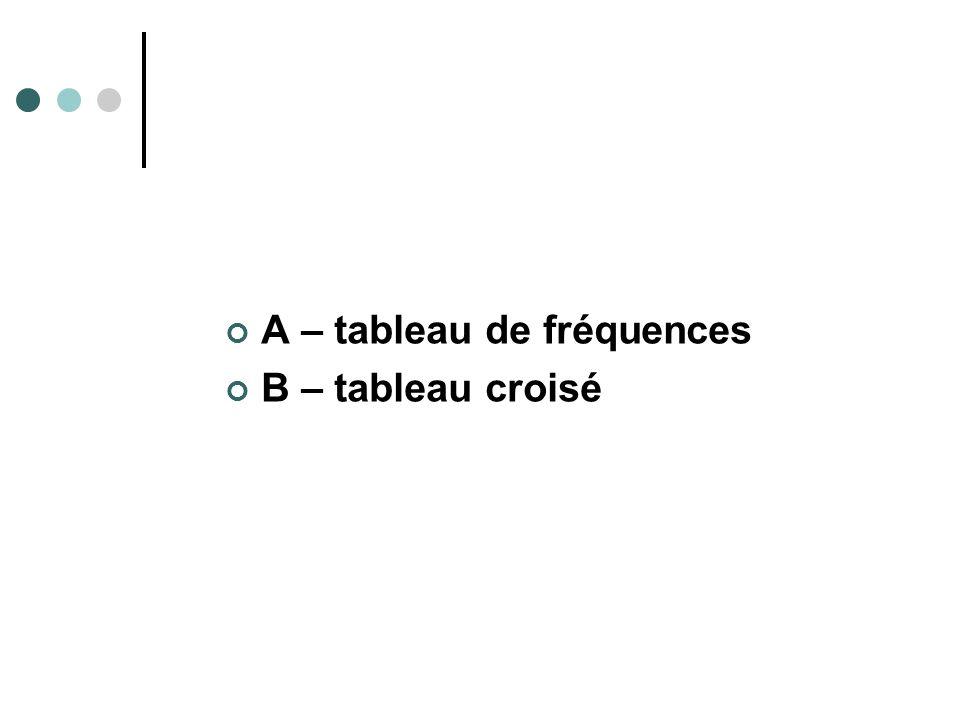 A – tableau de fréquences
