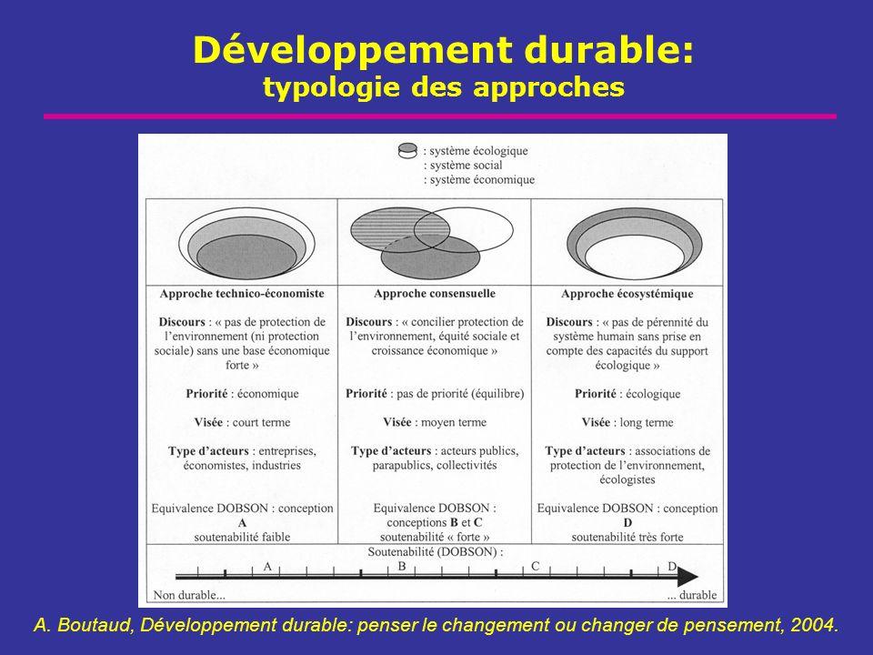 Développement durable: typologie des approches