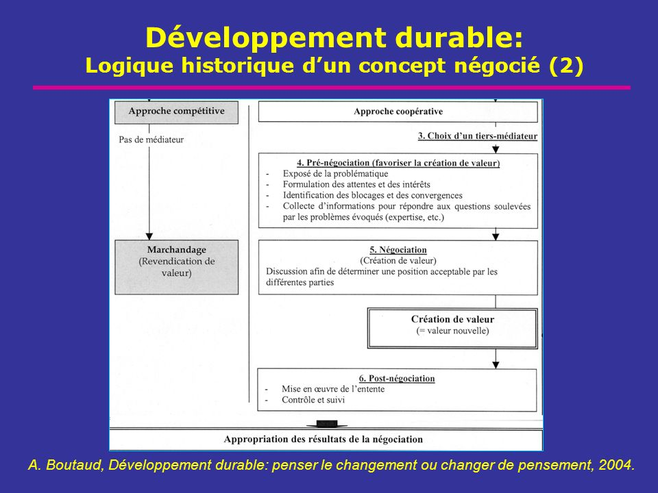 Développement durable: Logique historique d'un concept négocié (2)