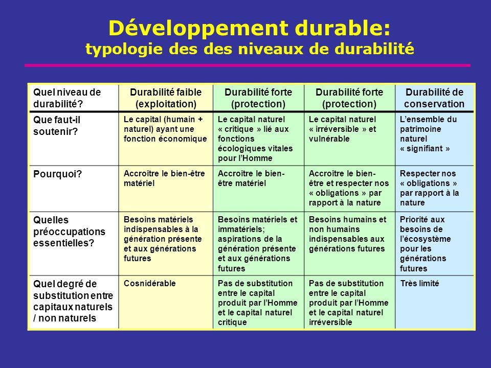 Développement durable: typologie des des niveaux de durabilité