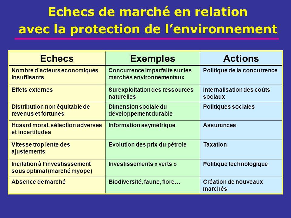 Echecs de marché en relation avec la protection de l'environnement