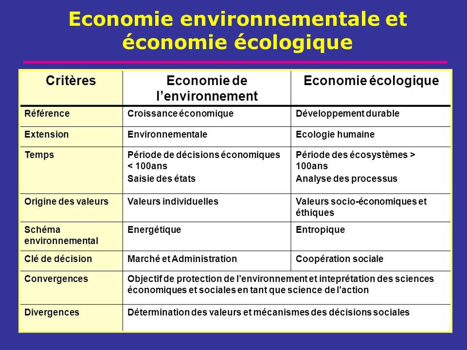 Economie environnementale et économie écologique