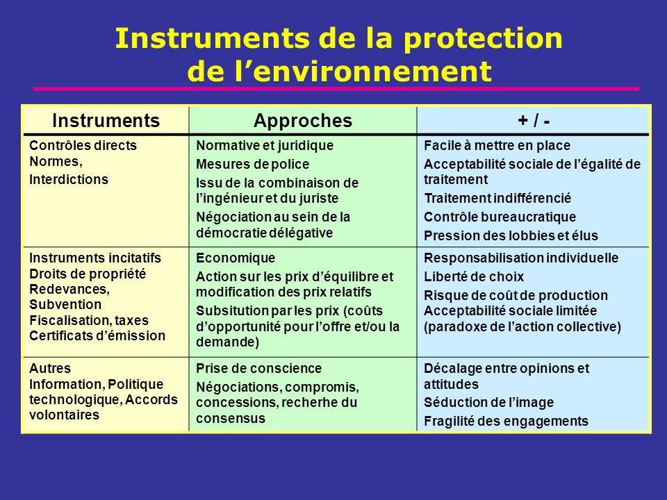 Instruments de la protection de l'environnement