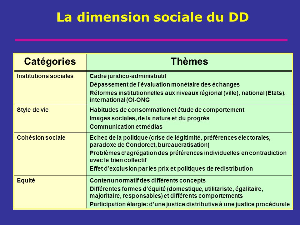 La dimension sociale du DD