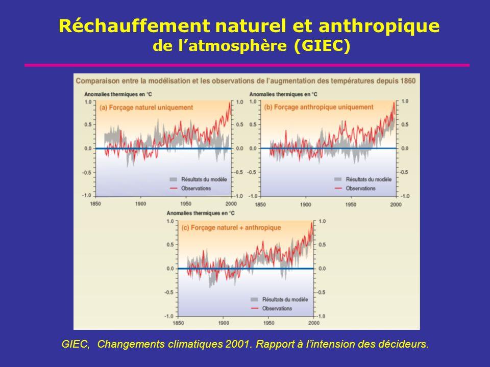Réchauffement naturel et anthropique de l'atmosphère (GIEC)