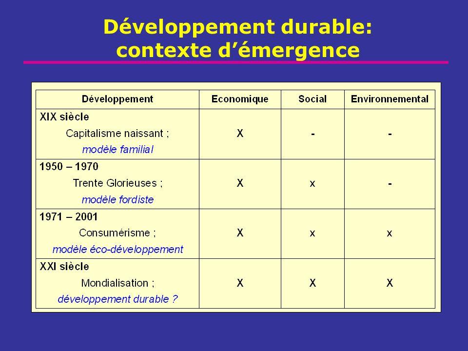 Développement durable: contexte d'émergence