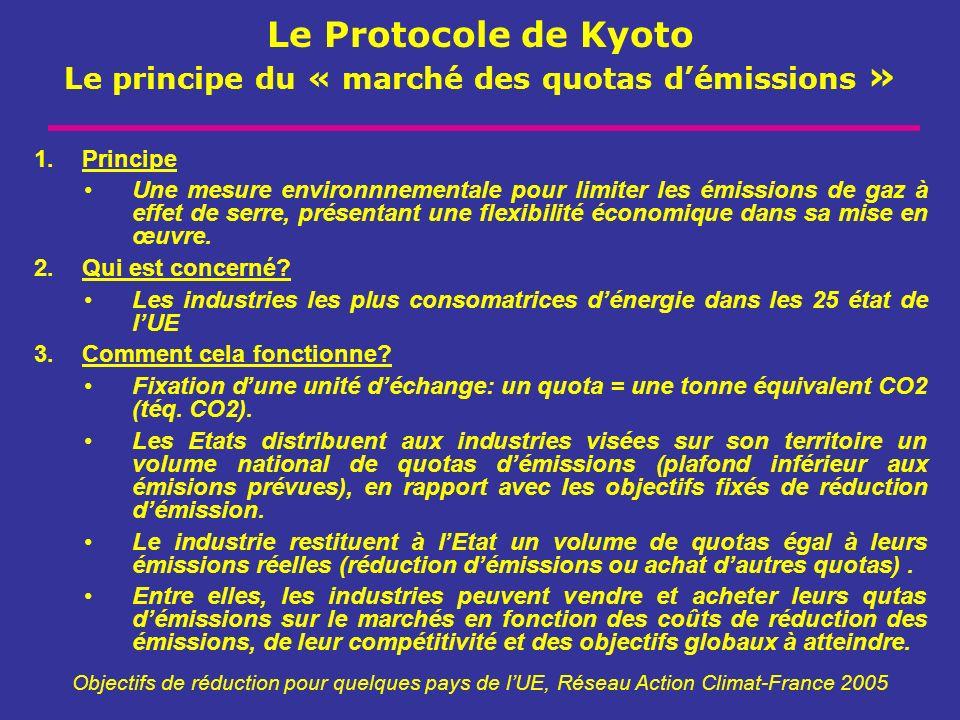 Le Protocole de Kyoto Le principe du « marché des quotas d'émissions »