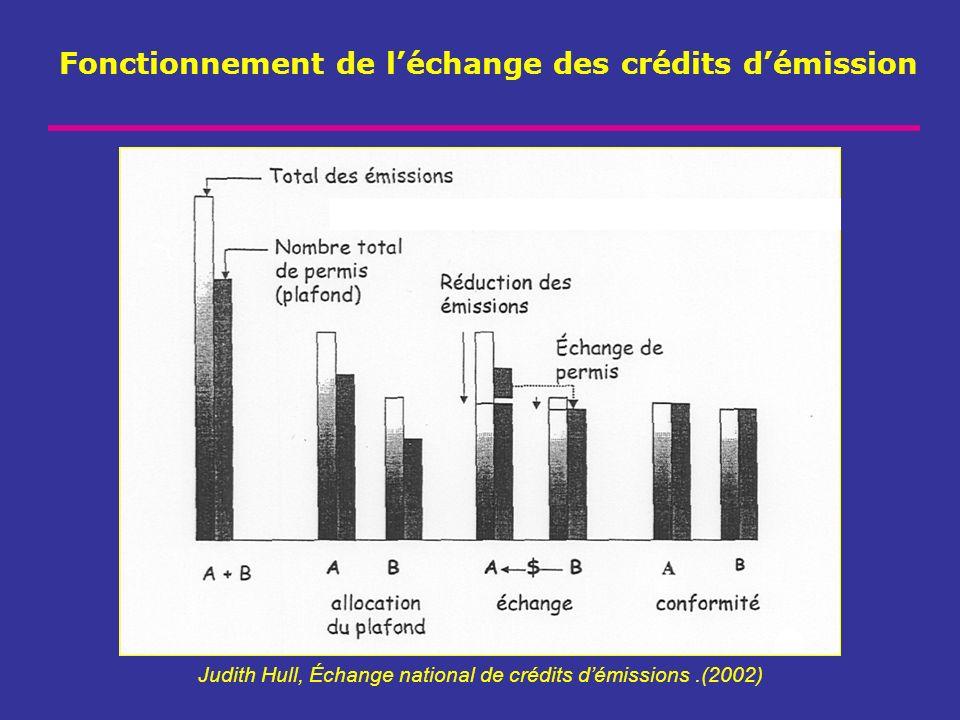 Fonctionnement de l'échange des crédits d'émission