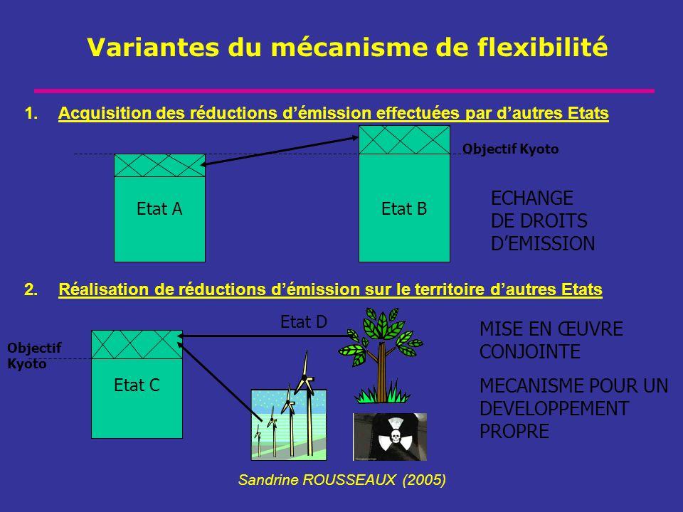Variantes du mécanisme de flexibilité