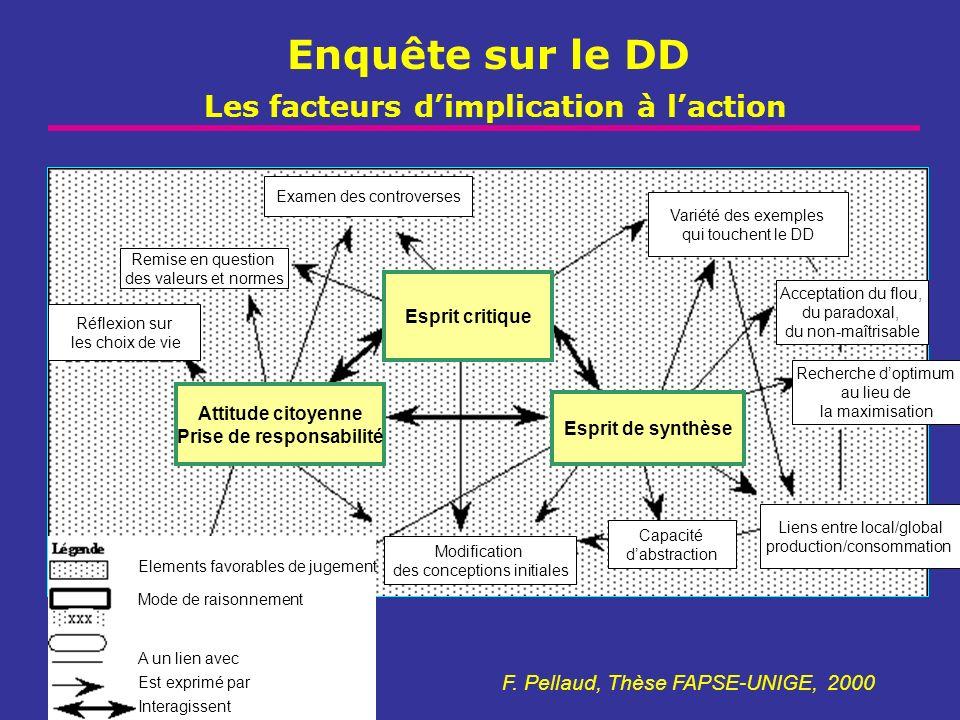 Enquête sur le DD Les facteurs d'implication à l'action